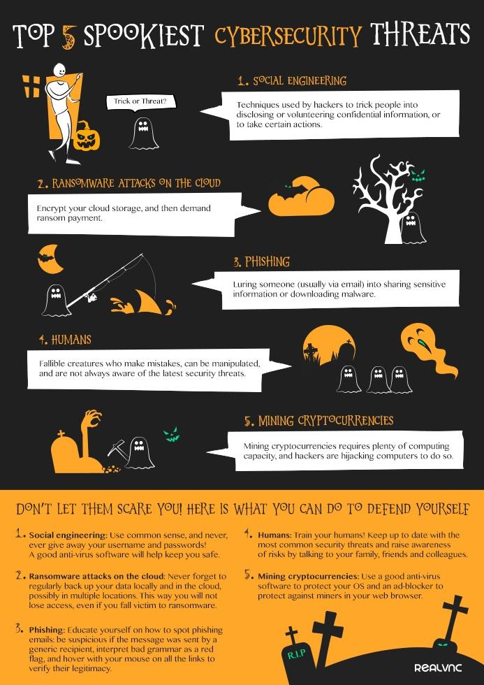 Infographic: Top 5 Spookiest Cybersecurity Threats