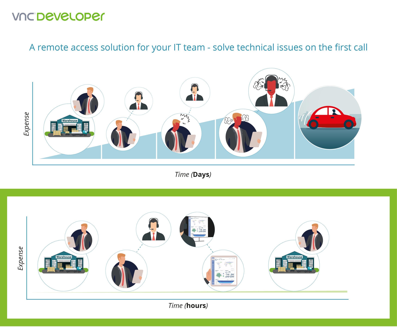 VNC-Developer-integrating